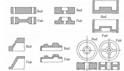 Plastic molding Design of thickness distribution