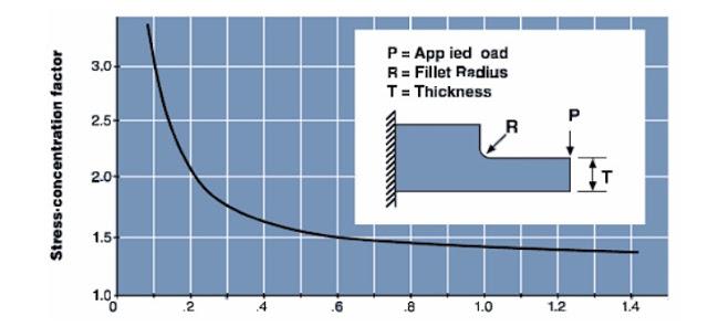 Plastic molding Corner radius and stress concentration factor