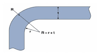 Plastic molding radius of sample r =( 0.2~0.6)t