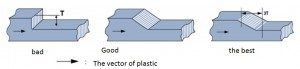 Plastic molding thickness of product