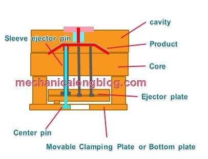 Basic construction of sleeve ejector system