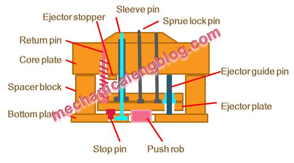 ejector system in plastic injection molding