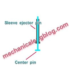 plastics injection molding sleeve ejector system
