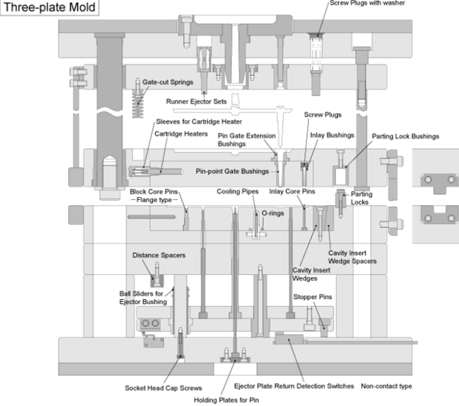 three plate mold structure