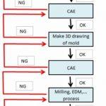 plastics injection mold design process