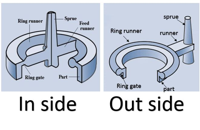 design ring gate shape