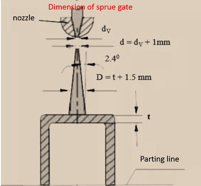 design sprue gate dimension