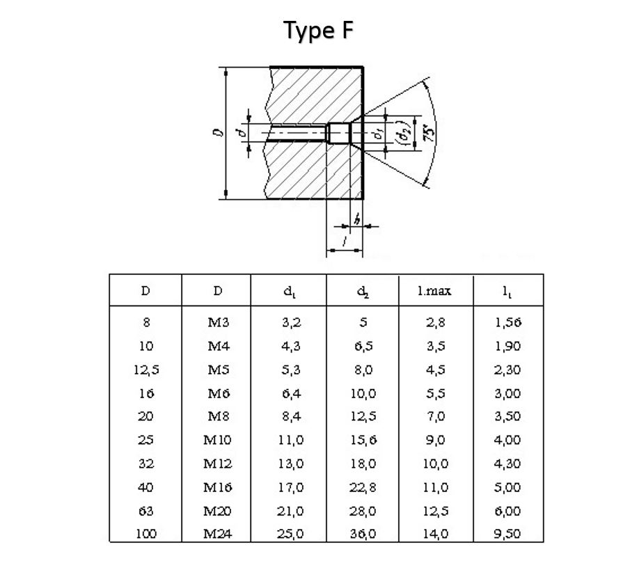 dimension for threaded center holes standard type F