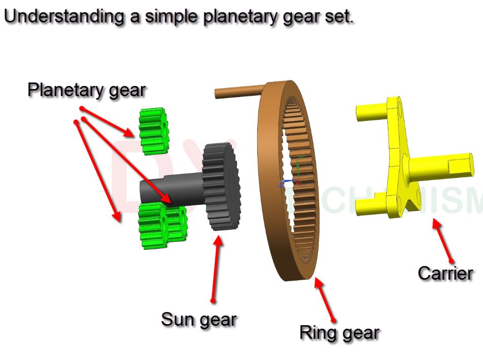 simple planetary gear set
