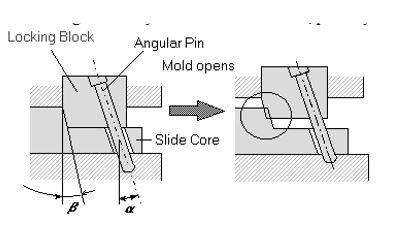 locking block and locking block pin
