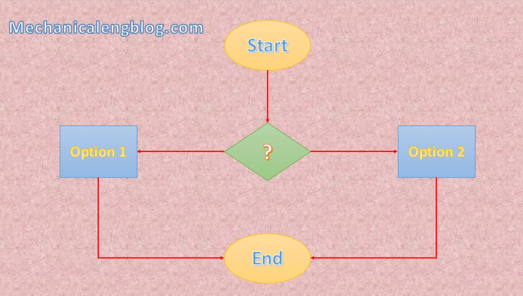 How to create a flowchart in PowerPoint 5